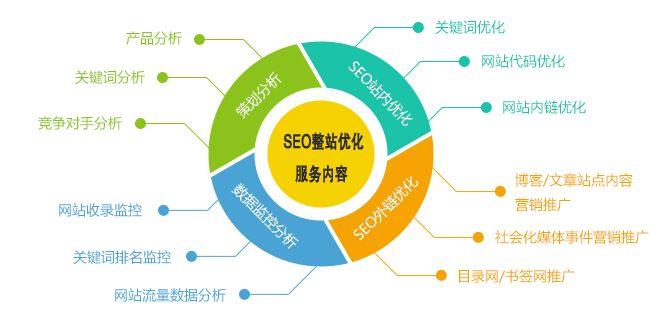 巨高科技完整详细的教您如何做好网站SEO优化方案